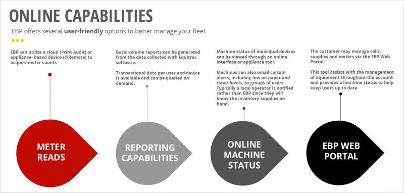 Graphic showing different types of online capabilities