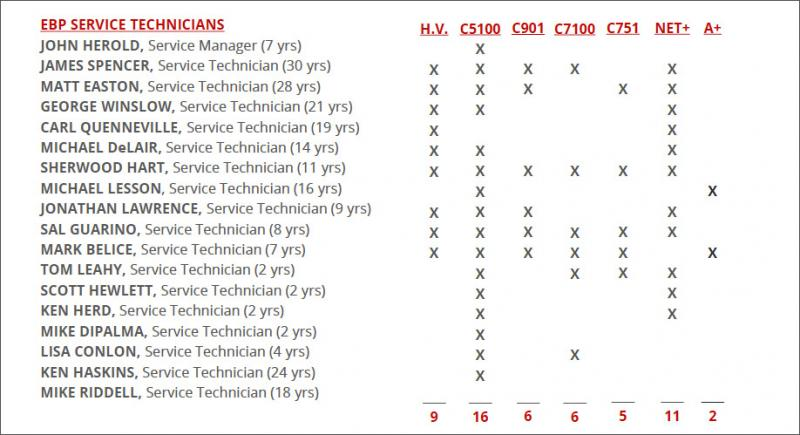 Graphic displaying technicians and their certifications